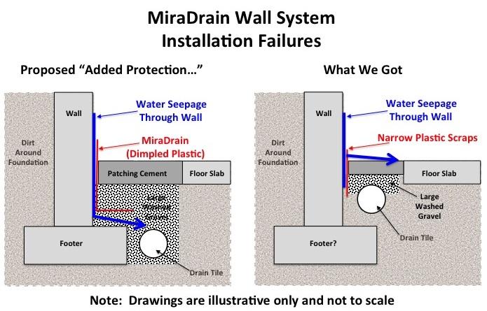 Basement Waterproofing Failures Aquaguard Faulty