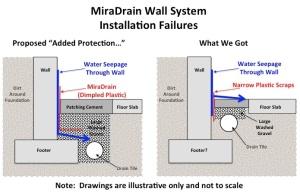 Miradrain failure