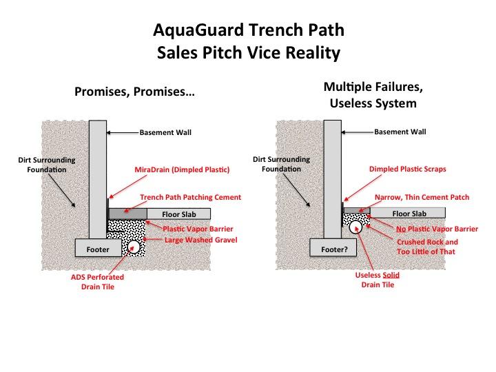 Useless Interior Drainage System | Basement Waterproofing  sc 1 st  Basement Waterproofing Hazards & Useless Interior Drainage System | Basement Waterproofing | Basement ...