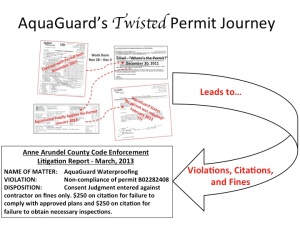 AquaGuard Failure to Follow Permit Procedures Leads to Multiple Fines