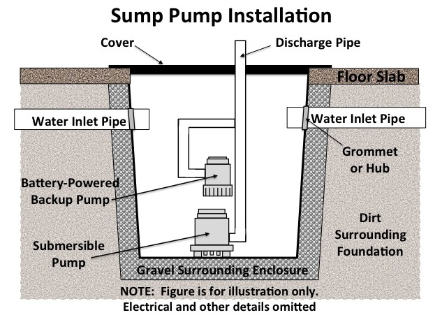 basement waterproofing aquaguard failures sump pump