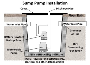 Sump Installation Illustration