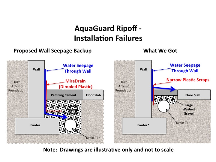 French Drain Lies  sc 1 st  Basement Waterproofing Hazards & Basement Waterproofing | AquaGuard Cheats on French Drain | Basement ...