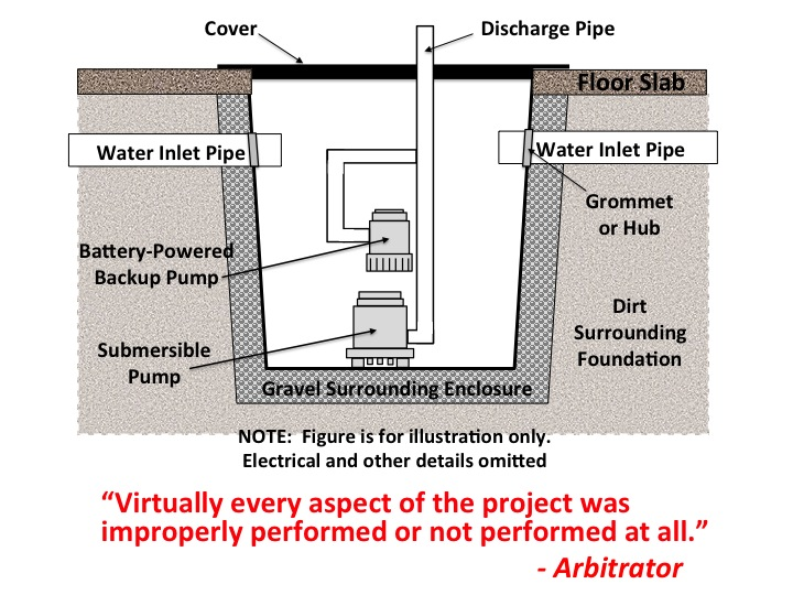 Basement Waterproofing D Proofing Floor